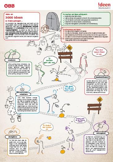 Visual Storytelling Best Practice Beispiel Negative Seite ÖBB Poster