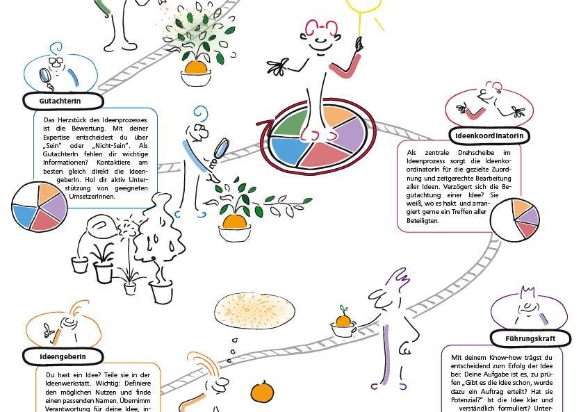 Visual Storytelling Best Practice ÖBB Ideenwerkstatt Poster Headerbild